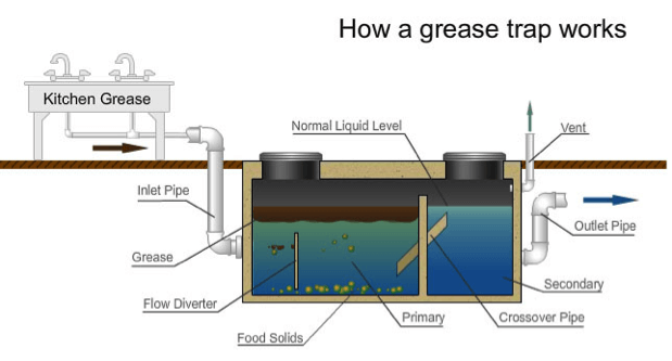 We offer complete grease trap cleaning and maintenance, including grease trap odor control to ensure that your traps remain effective and do not interfere with the safe and sanitary running of your business.